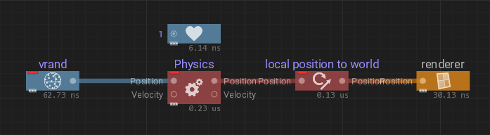 Transform nodes: Particle graph, local to world at evolve