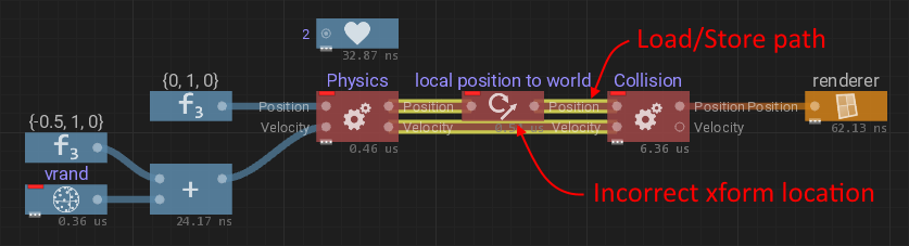 Transform nodes: Incorrect xform location