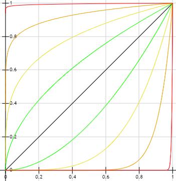 bias function